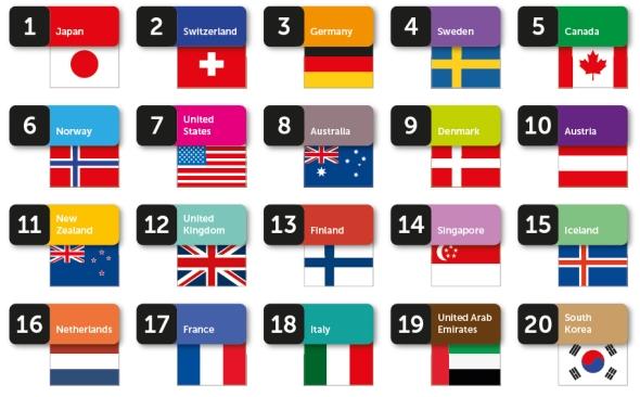 דירוג מותגי המדינות - 20 המובילות