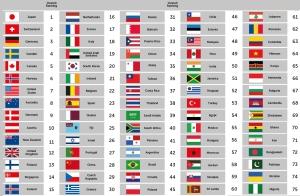 הדירוג המלא של מותגי המדינות