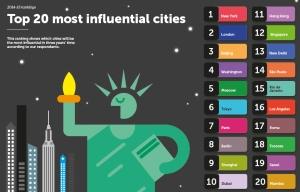 הערים המשפיעות בעולםהערים המשפיעות בעולם