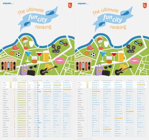 מדד הערים הכייפיות - 25 הערים הטובות ביותר