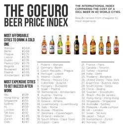מדד מחירי הבירה