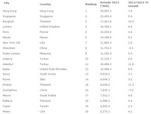 הערים המובילות במספר המבקרים 1-20