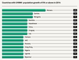 המדינות הצומחות ביותר במספר המיליונרים