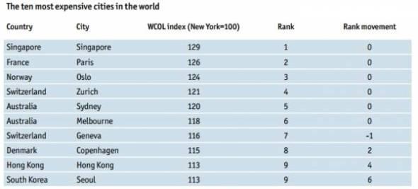 הערים היקרות בעולם