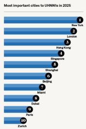 הערים שיהיו החשובות ביותר לעשירים ב-2025