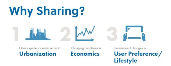 כלכלת השיתוף
