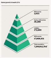 פרמידת העושר העולמית