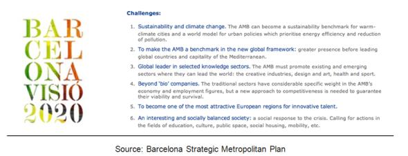 תכנית אסטרטגית ברצלונה 2020