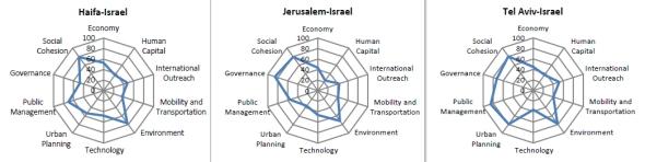 תל אביב, ירושלים וחיפה - המדדים