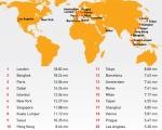 הערים המושכות הכי הרבה מבקרים