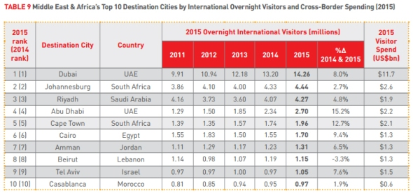 הערים עם הכי הרבה מבקרים במזרח התיכון ואפריקה