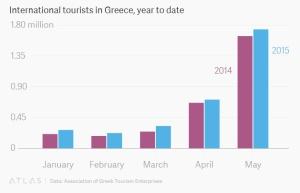 תיירות נכנסת ליוון