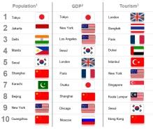 הערים עם המותג החזק ביותר אינן הגדולות או העשירות ביותר