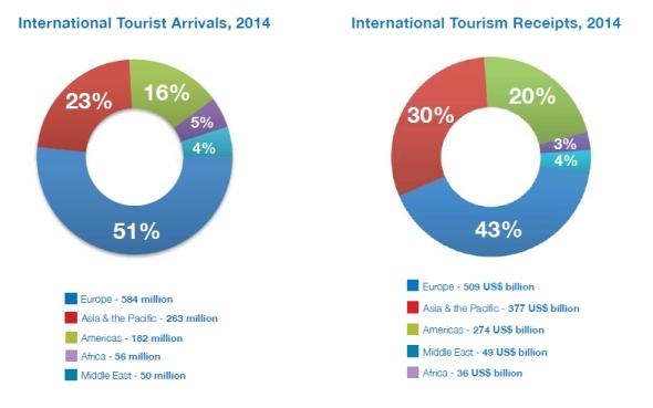 מספר תיירים מול הכנסות מתיירות 2014